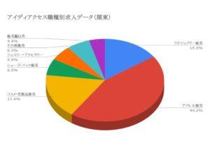 アイディアクセス職種別求人データ(関東)