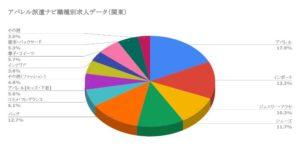 アパレル派遣ナビ職種別求人データ(関東)