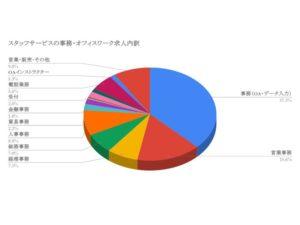 スタッフサービスの事務・オフィスワーク求人内訳 (1)