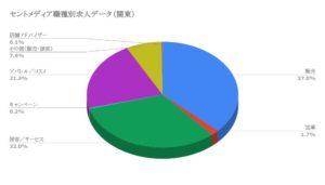 セントメディア職種別求人データ(関東)