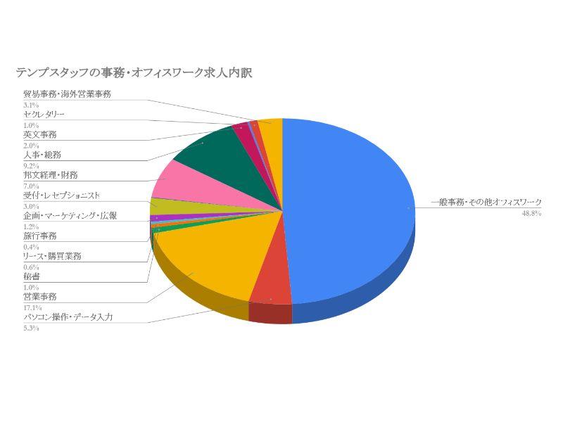 テンプスタッフの事務・オフィスワーク求人内訳 (3)