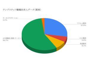 テンプスタッフ職種別求人データ(関東)