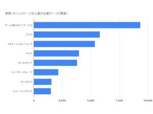 事務・オフィスワーク求人数の比較データ(関東)