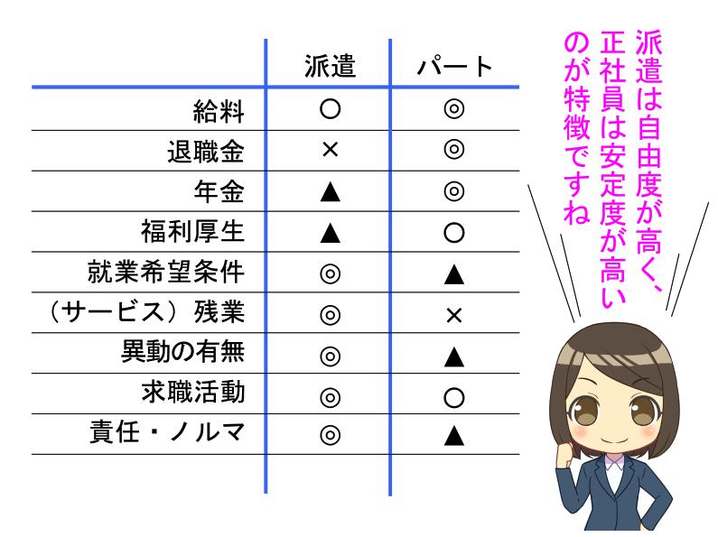 派遣と正社員の比較