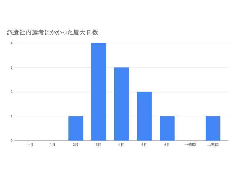 パソナ社内選考にかかった最大日数 (4)