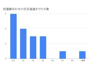 テンプスタッフ顔合わせの合否通達までの日数 (1)