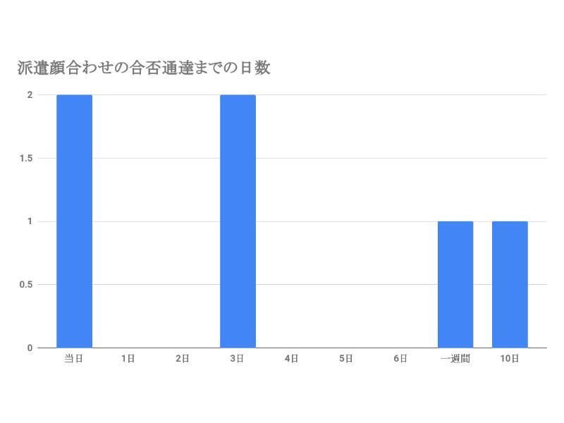 リクルートスタッフィング顔合わせの合否通達までの日数