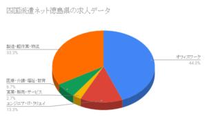 四国派遣ネット徳島県の求人データ