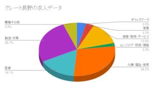 グレート長野の求人データ