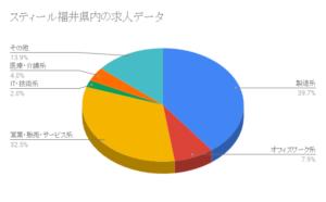 スティール福井県内の求人データ