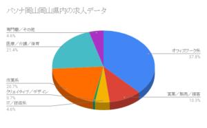 パソナ岡山岡山県内の求人データ