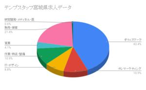 テンプスタッフ宮城県求人データ