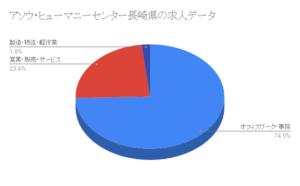 アソウ・ヒューマニーセンター長崎県の求人データ