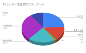SDセンター徳島県職種別求人データ