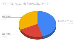 アイビーエージェント福井県内の求人データ