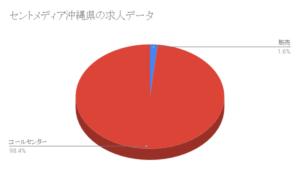 セントメディア沖縄県の求人データ