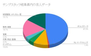 テンプスタッフ岐阜県内の求人データ