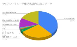 マンパワーグループ鹿児島県内の求人データ