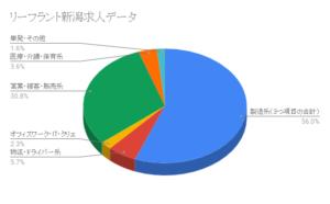 リーフラント新潟求人データ
