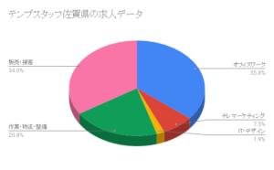 テンプスタッフ佐賀県の求人データ