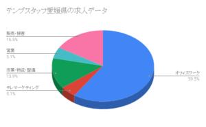 テンプスタッフ愛媛県の求人データ