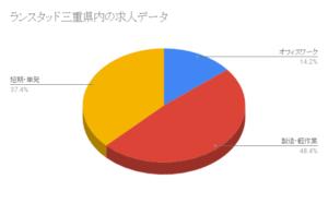 ランスタッド三重県内の求人データ