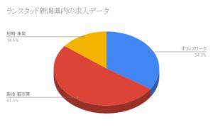 ランスタッド新潟県内の求人データ