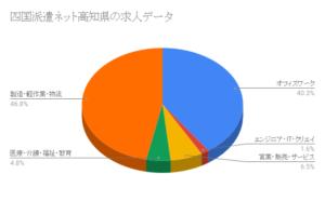 四国派遣ネット高知県の求人データ