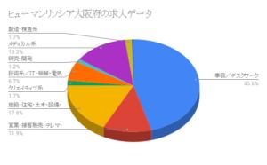 ヒューマンリソシア大阪府の求人データ