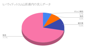ヒバライドットコム山形県内の求人データ