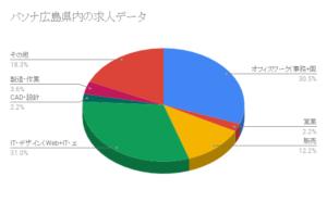 パソナ広島県内の求人データ
