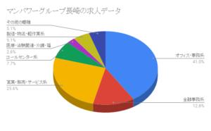 マンパワーグループ長崎の求人データ