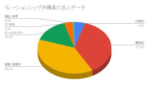 リレーションシップ沖縄県の求人データ