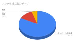 パソナ愛媛の求人データ