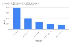 【神奈川県】製造系求人数比較グラフ
