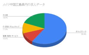 メイツ中国広島県内の求人データ