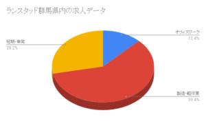 ランスタッド群馬県内の求人データ