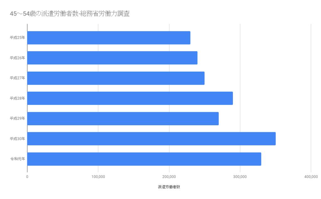 45~54歳の派遣労働者数-総務省労働力調査