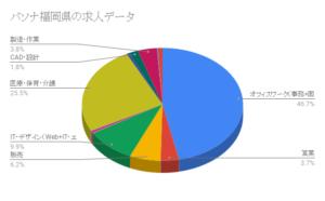 パソナ福岡県の求人データ