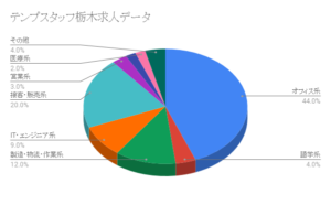 アデコ栃木求人データ