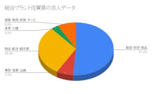 総合プラント佐賀県の求人データ