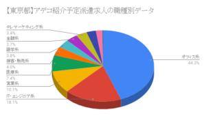 【東京都】アデコ紹介予定派遣求人の職種別データ