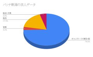 パソナ新潟の求人データ