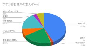 アデコ長野県内の求人データ