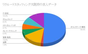 リクルートスタッフィング大阪府の求人データ