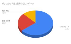 ランスタッド愛媛県の求人データ