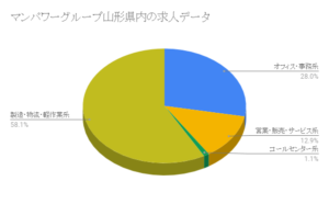 マンパワーグループ山形県内の求人データ