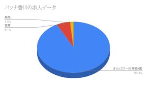 パソナ香川の求人データ