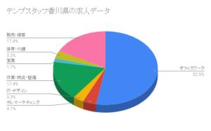 テンプスタッフ香川県の求人データ