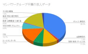 マンパワーグループ千葉の求人データ